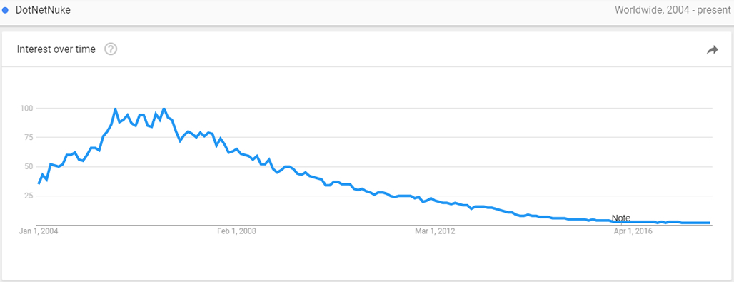 Scrren capture of Google search trends for the term 'DotNetNuke' since 2004