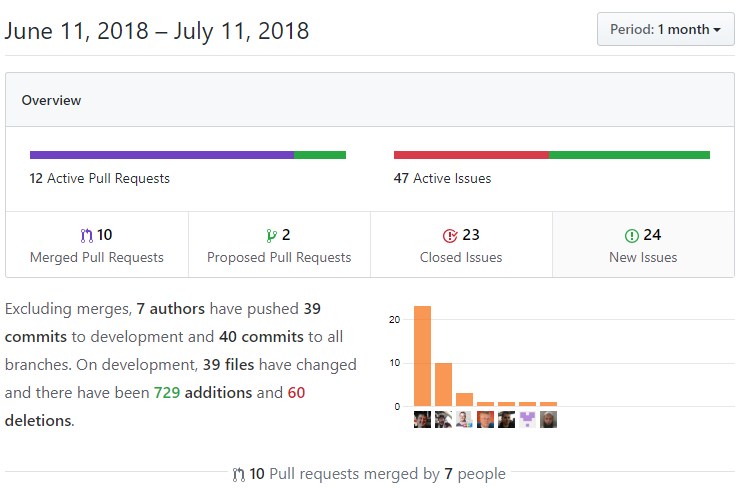 DNN Platform updates on GitHub for July 2018