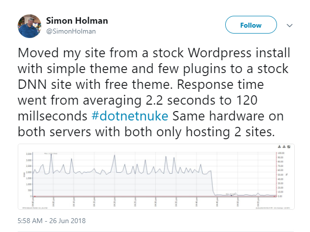 Simon Holman tweeted about DNN Performance.