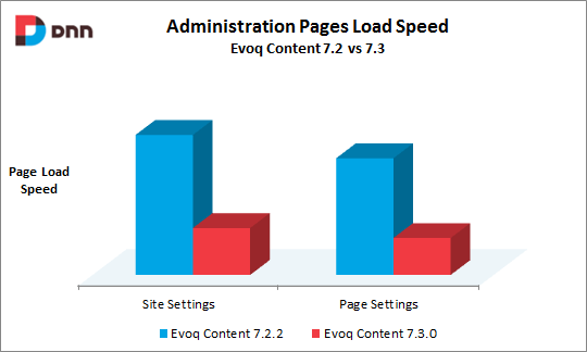 Evoq Content page load speed graph