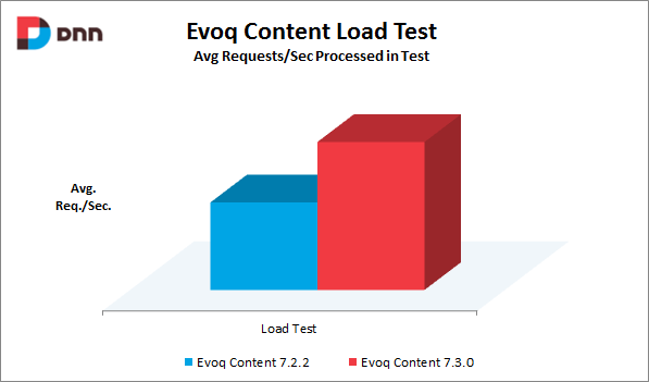 Evoq Content load test results