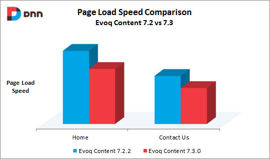 Evoq Content page browsing speed