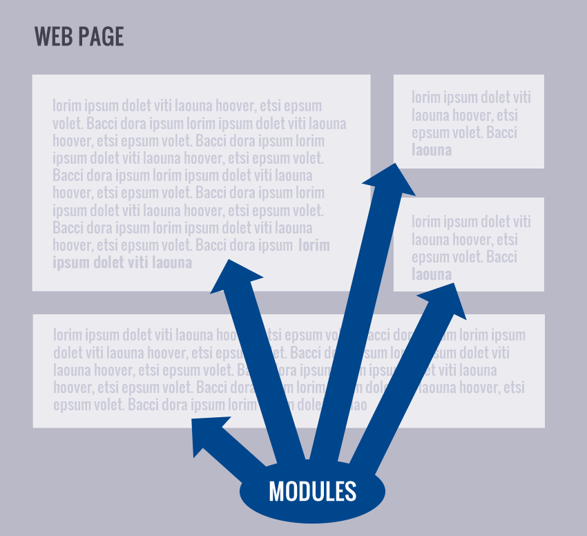 DNN Modules on a page