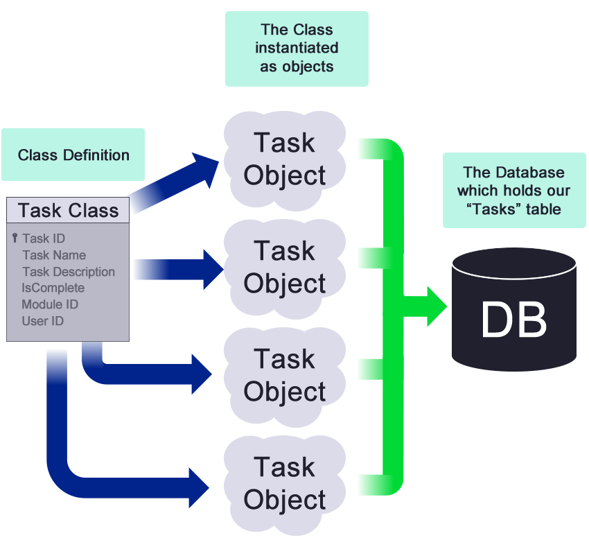 Task Objects