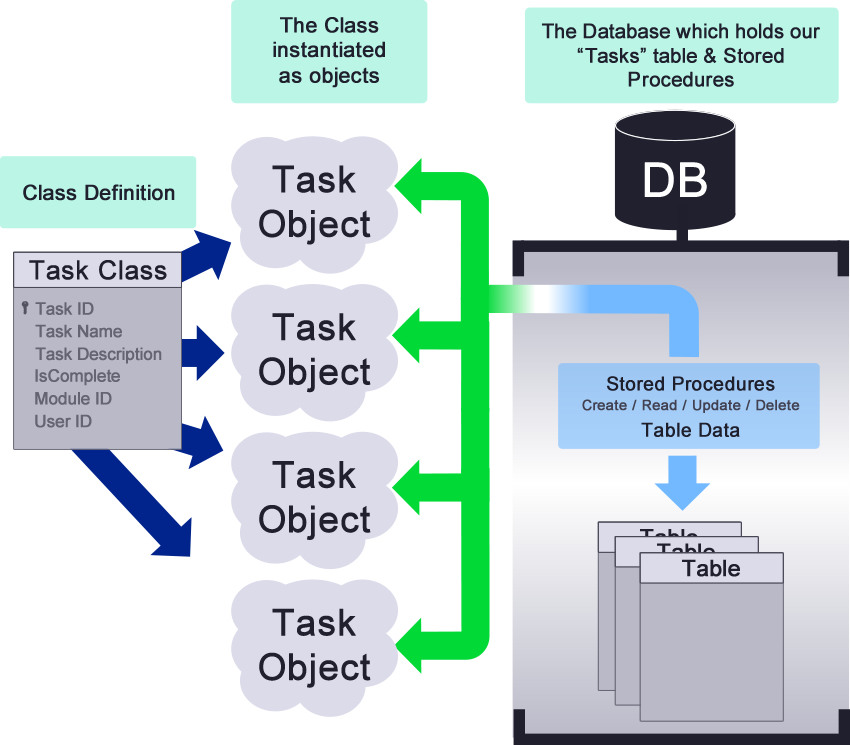 Stored Procedures as they relate to our DNN Module