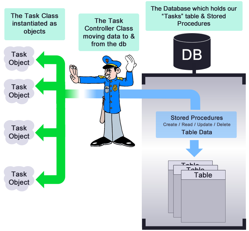 The Task Controler class