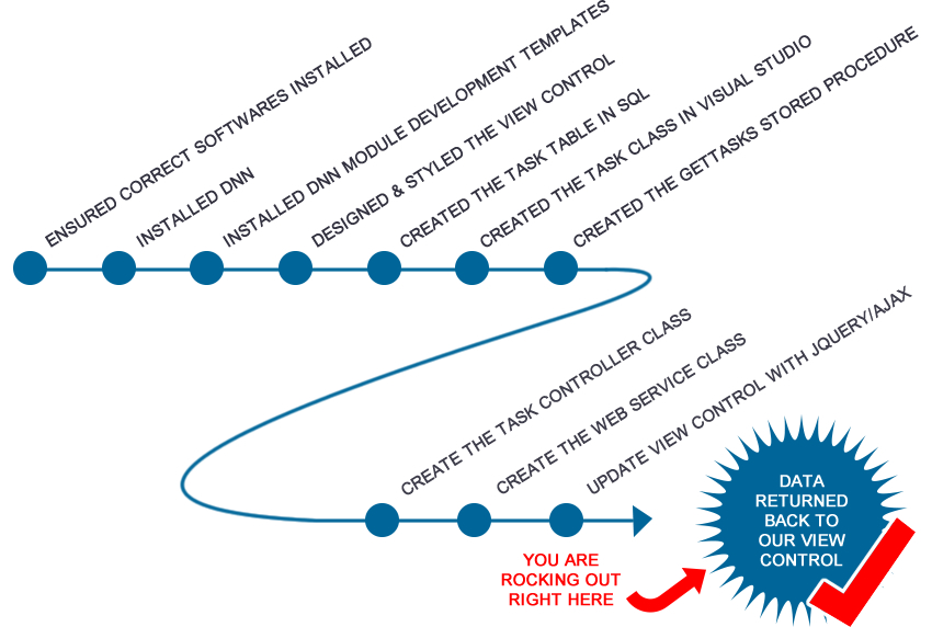 Module Development Journey Update