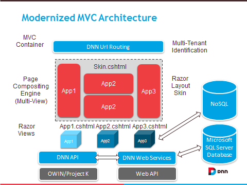 Articles dnn project maverick for Architecture mvc