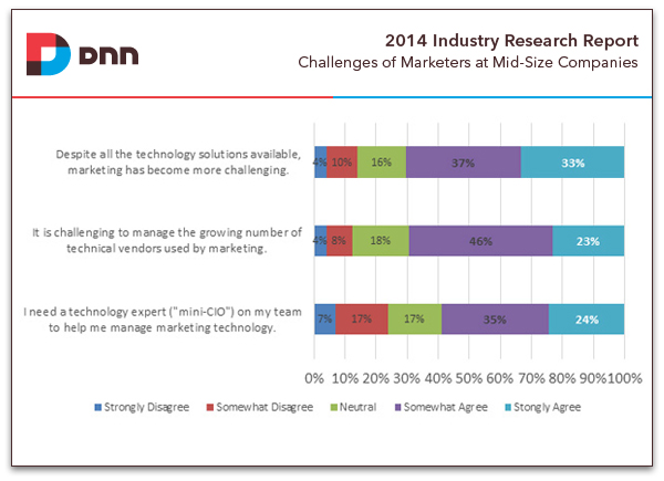 top challenges from marketers at mid-sized companies