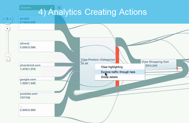 analytics creating actions