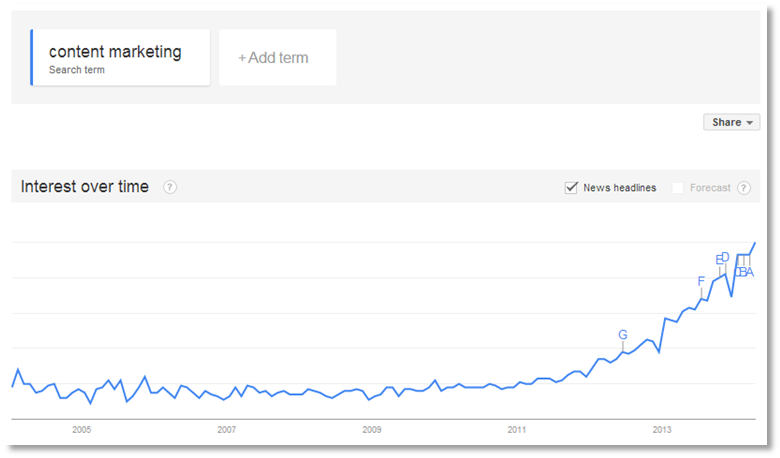 content marketing search traffic from Google Trends