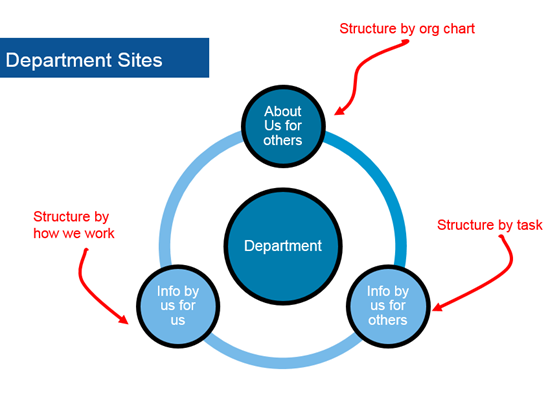 organizing intranet department sites