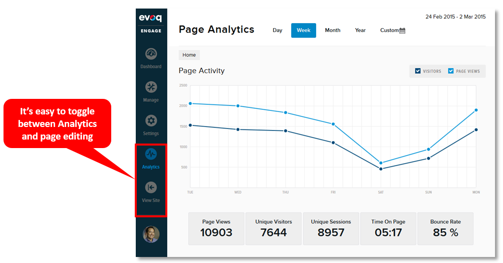 with evoq, see how content is performing without navigating to a separate web analytics system
