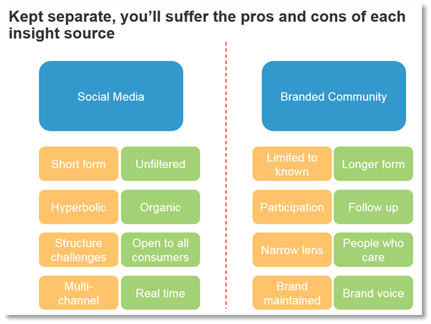 Forrester social media combined with online community