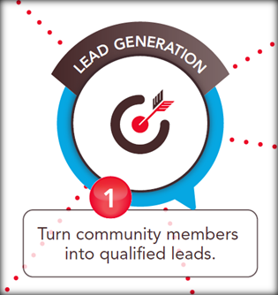 online communities for lead generation