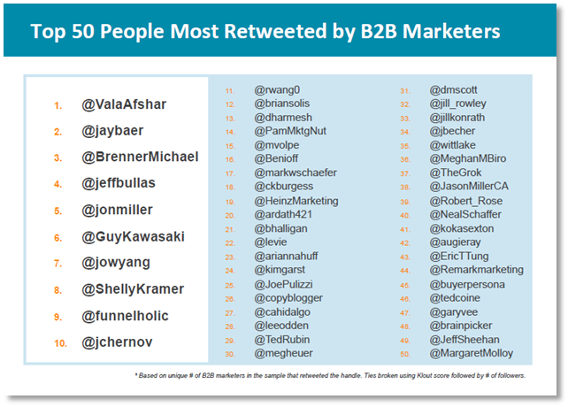 top 50 most retweeted b2b marketers via Leadtail