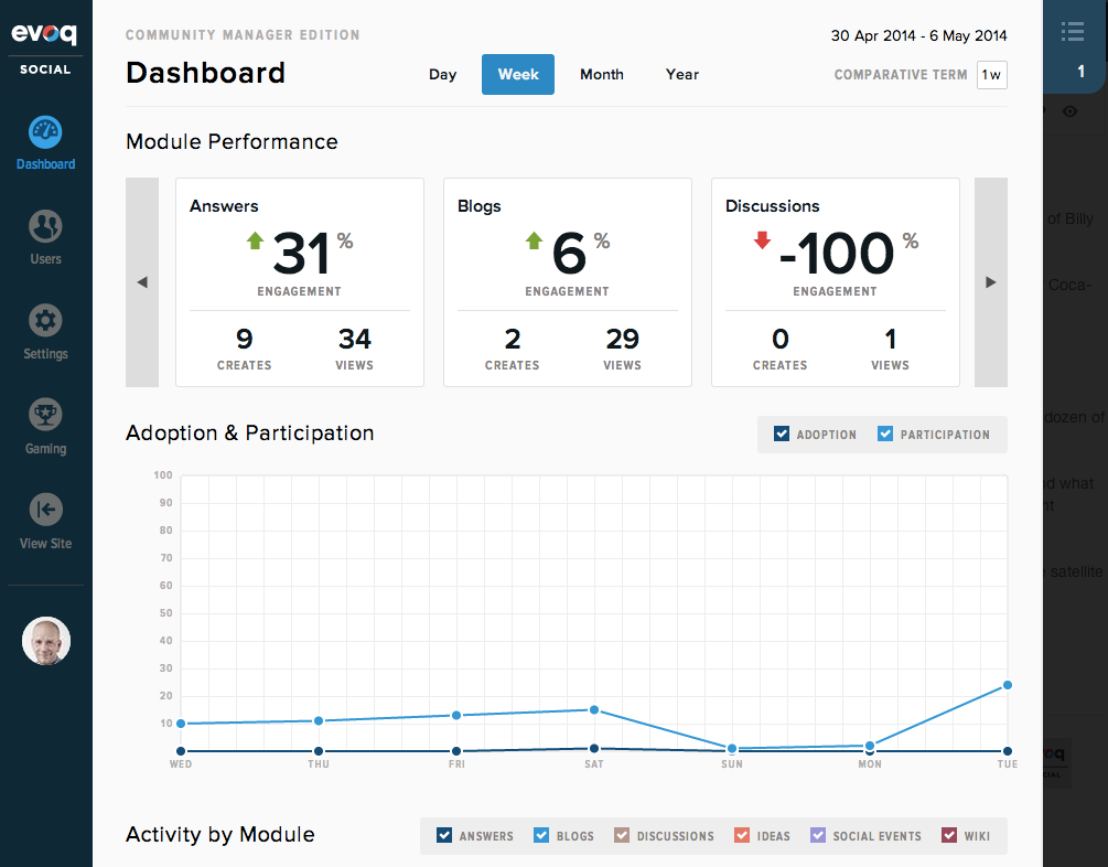 Community Manager Experience Dashboard Overview