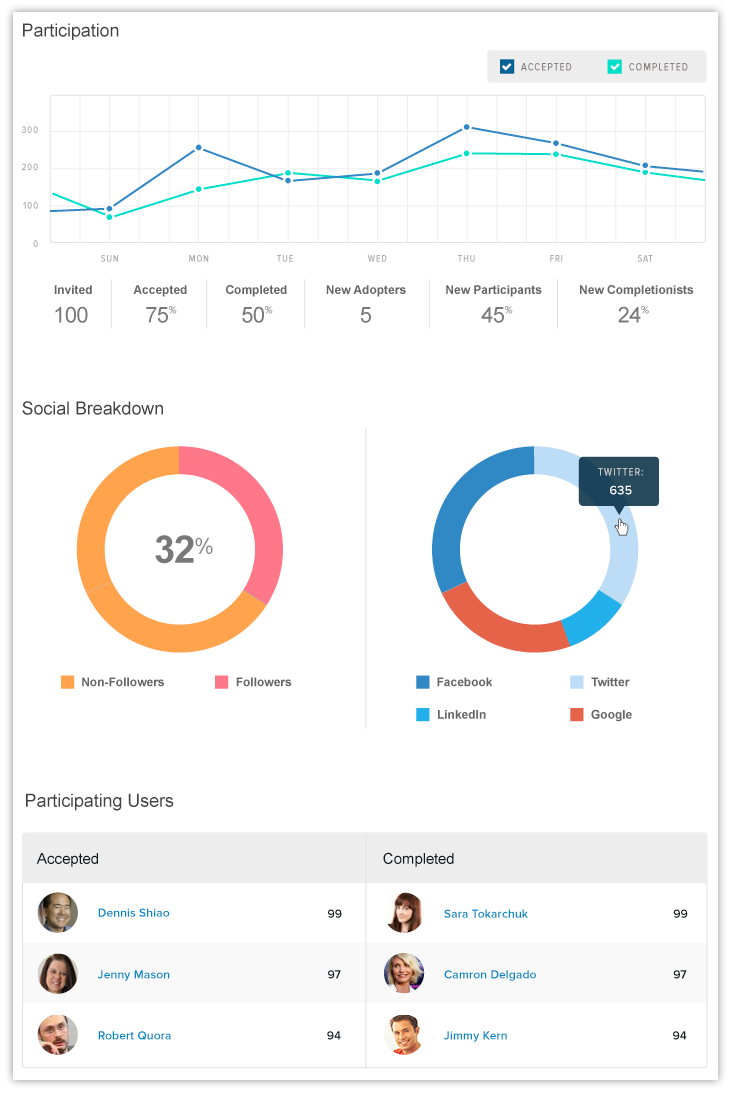 Evoq's advocate marketing analytics