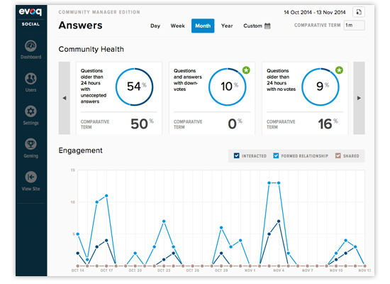 Evoq Answers: dashboard