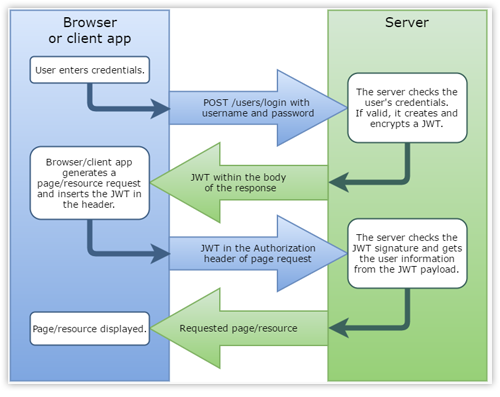 JWT authentication process