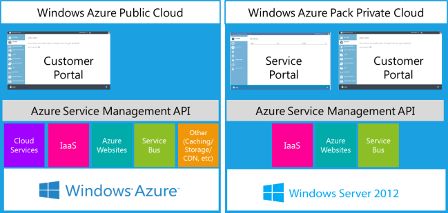 Windows Azure Package Private Cloud Windows Azure Public Cloud comparison