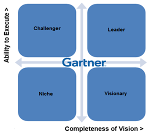 Gartner Magic Quadrant DotNetNuke