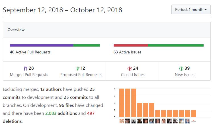 DNN Platform GitHub Insights