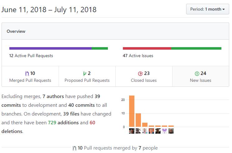 DNN Platform updates on GitHub for July 2018