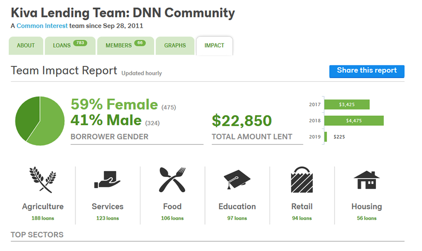 DNN Community's Impact on Kiva in 2018