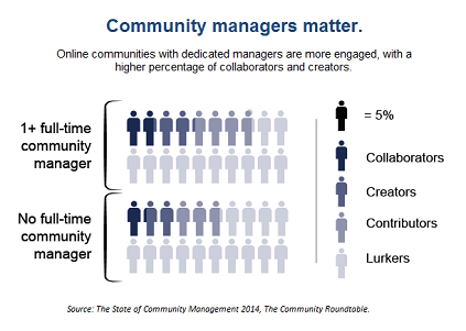 online community managers are important to success