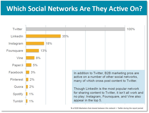 Most active social networks
