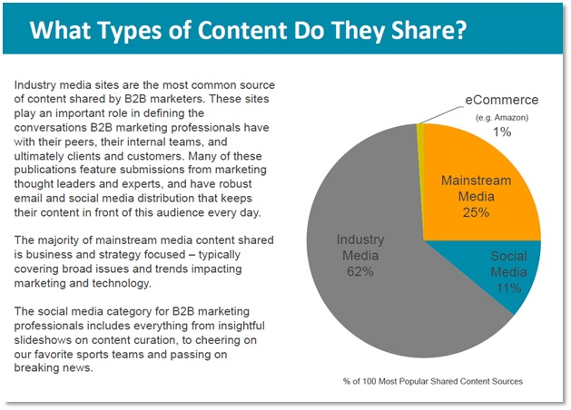 Types of content shared