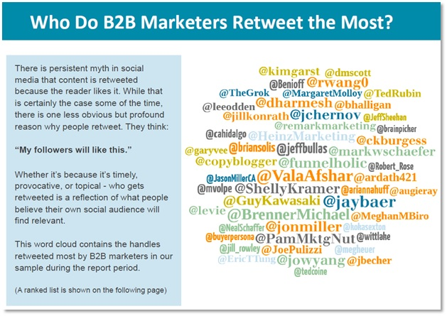 Most retweeted B2B marketers