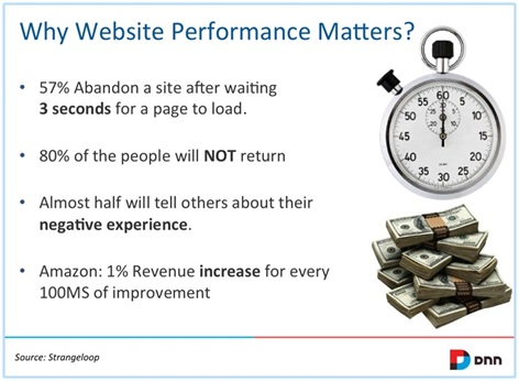 why website performance matters