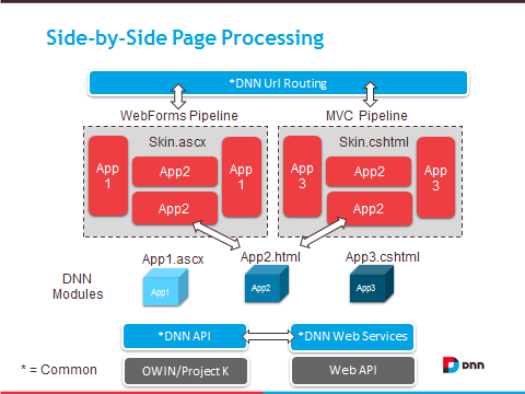 Side by Side MVC and WebForms Page Processing