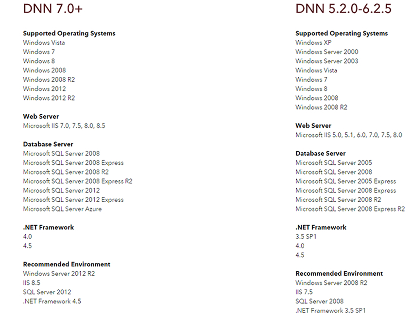 DNN Environmental Requirements