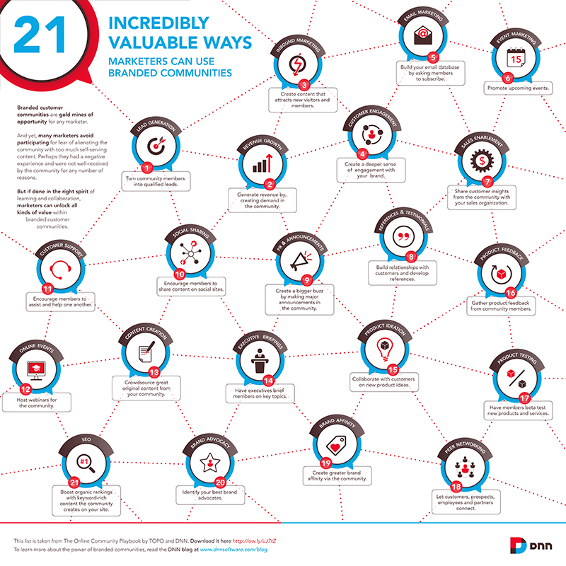 21 valuable ways online communities infographic