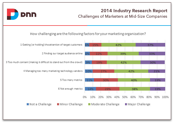 challenges of marketers at mid-sized companies