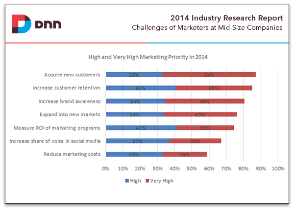 priorities of marketers at mid-sized companies