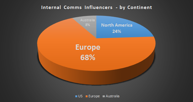 pie chart - internal communications influencers by continent