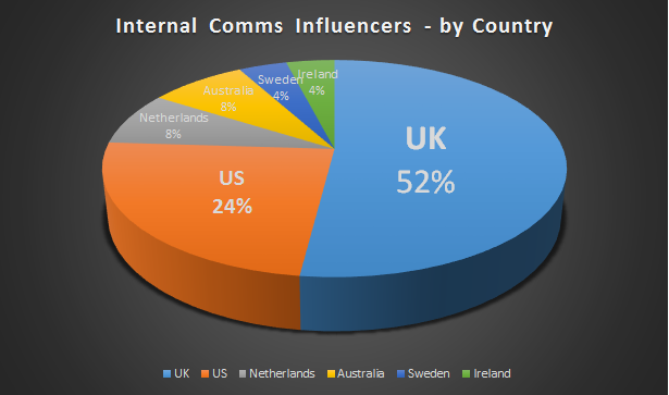 pie chart - internal communications influencers by country