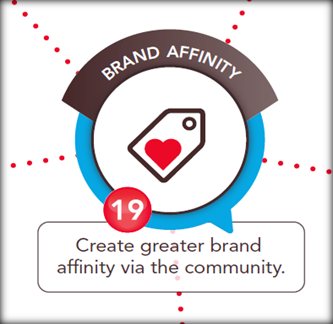 online communities brand affinity