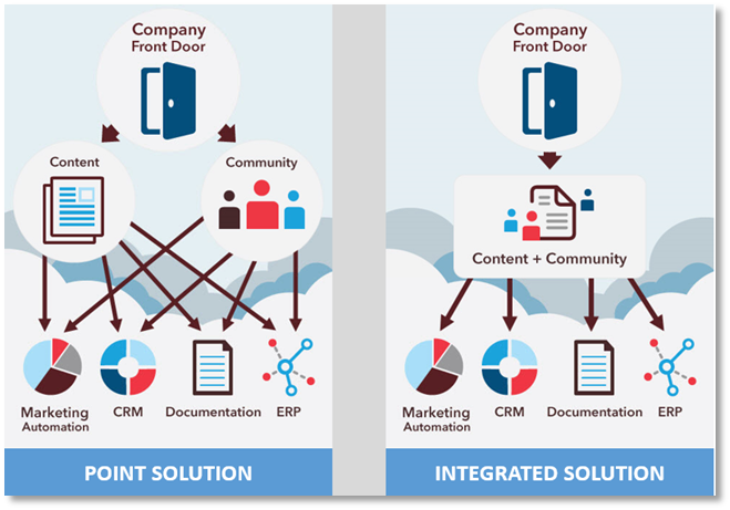 point solution versus integrated solution