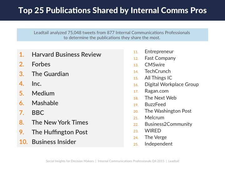publications shared by internal comms pros