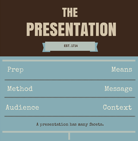 The facets of a presentation