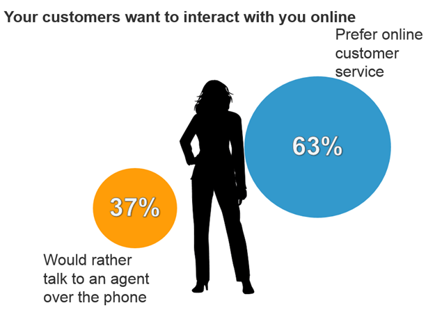 users-want-online-customer-service
