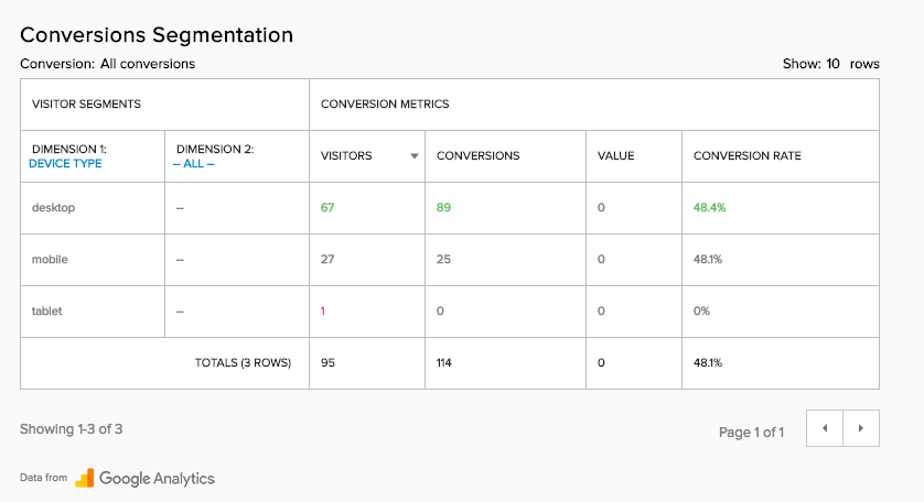 Segmentation of Conversion Results with Evoq Analytics