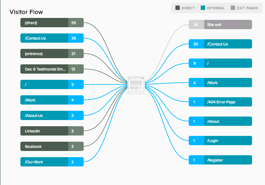 Evoq Analytics Visitor Flow