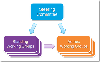 DN Steering committee and workign groups