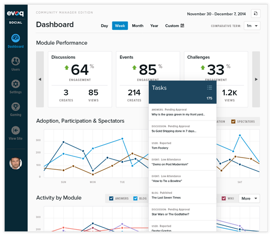 Evoq - engagement analytics dashboards